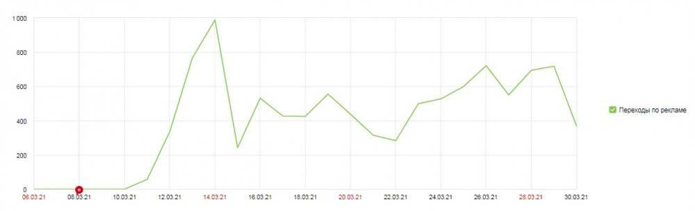 Количество визитов с рекламных каналов, в день